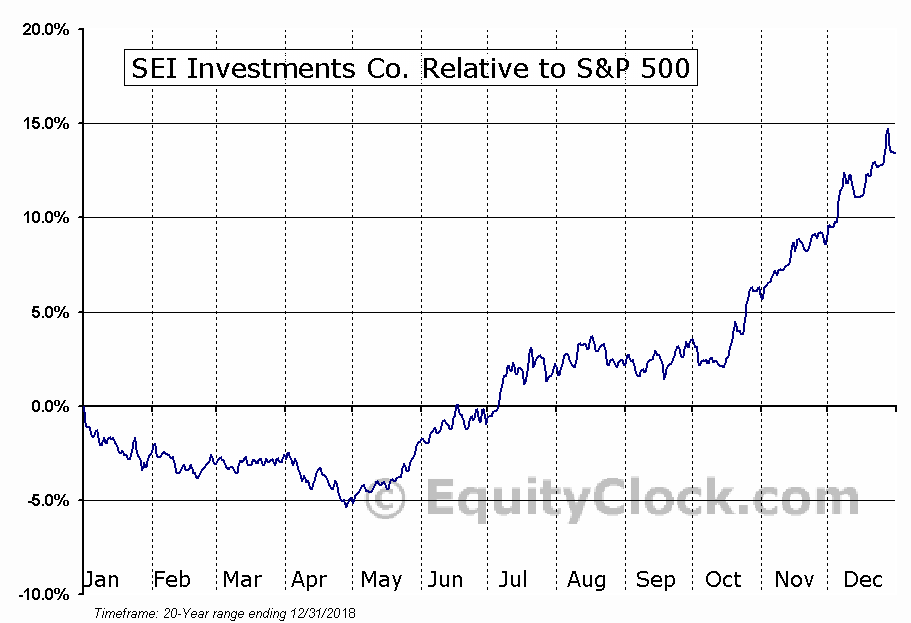 SEIC Relative to the S&P 500