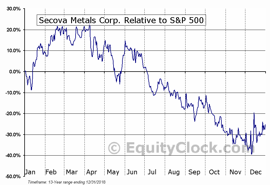SEK.V Relative to the S&P 500