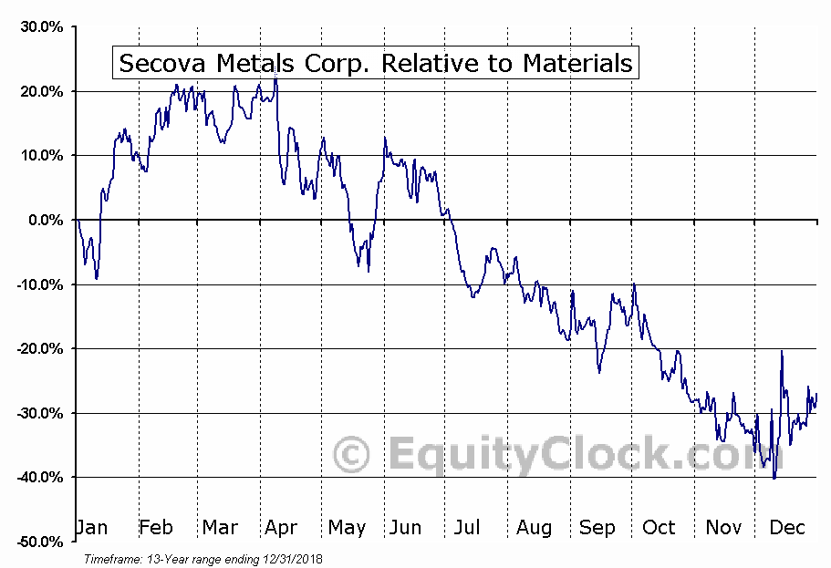 SEK.V Relative to the Sector