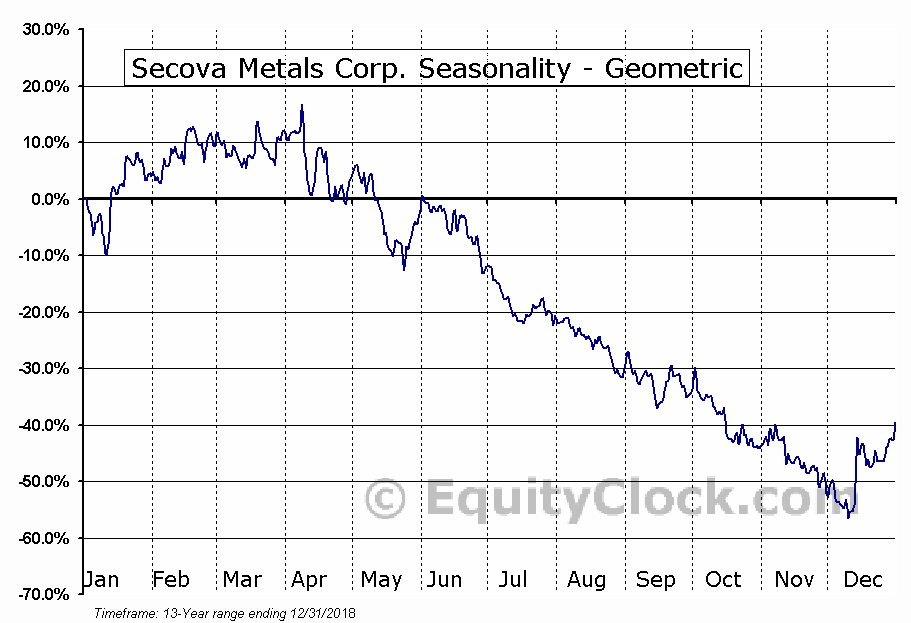 Secova Metals Corp. (TSXV:SEK.V) Seasonality