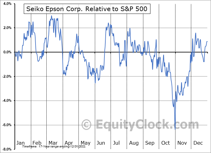 SEKEY Relative to the S&P 500