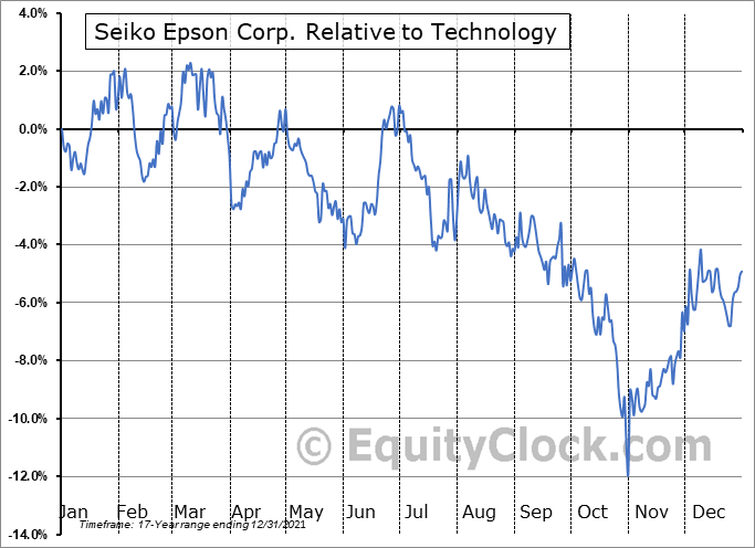 SEKEY Relative to the Sector