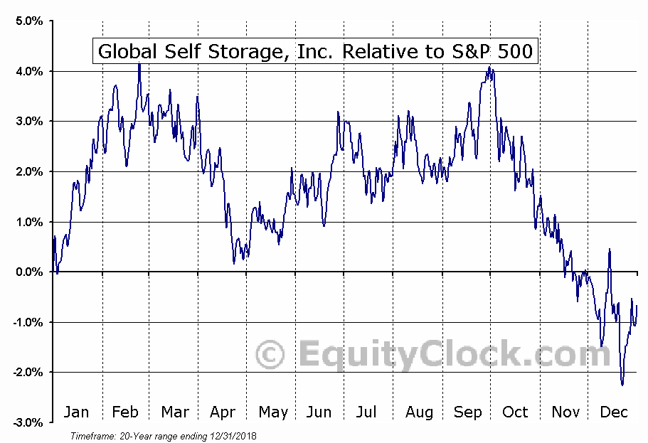 SELF Relative to the S&P 500