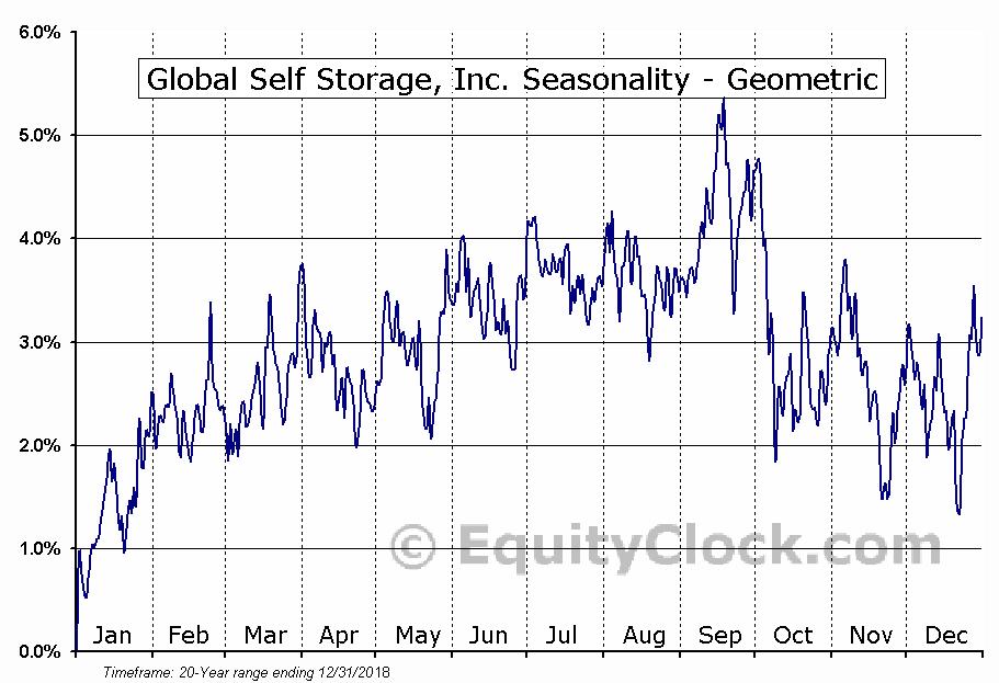 Global Self Storage, Inc. (NASD:SELF) Seasonality