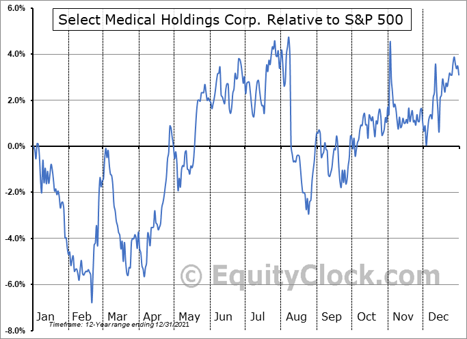 SEM Relative to the S&P 500