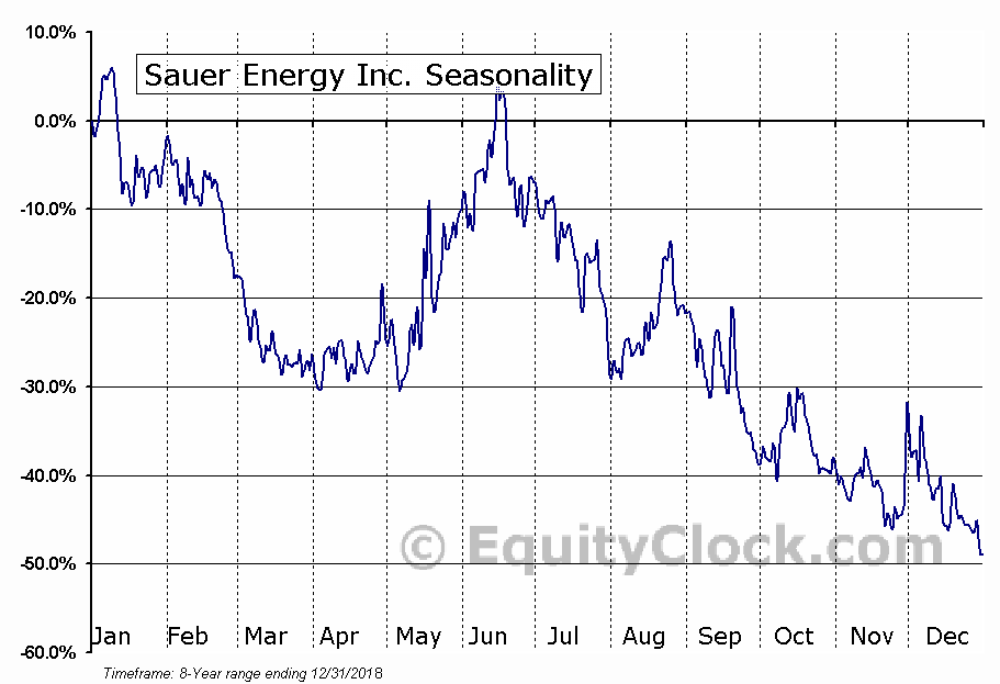 Sauer Energy Inc. (OTCMKT:SENY) Seasonality