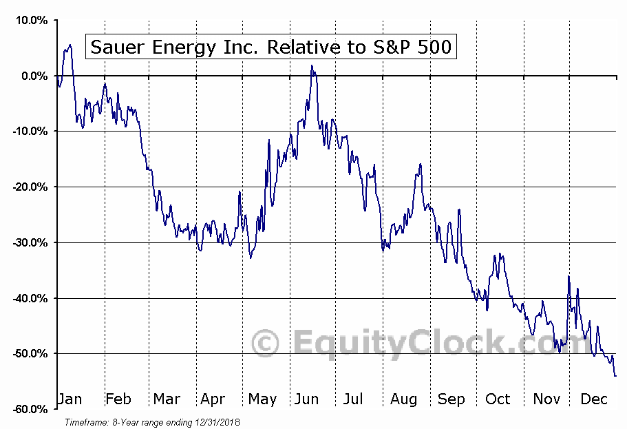 SENY Relative to the S&P 500