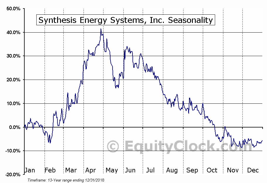 Synthesis Energy Systems, Inc. (NASD:SES) Seasonality