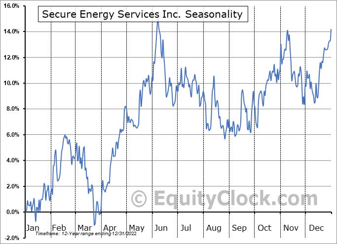 Secure Energy Services Inc. (TSE:SES.TO) Seasonality