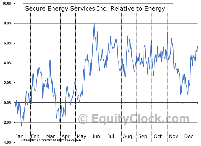 SES.TO Relative to the Sector