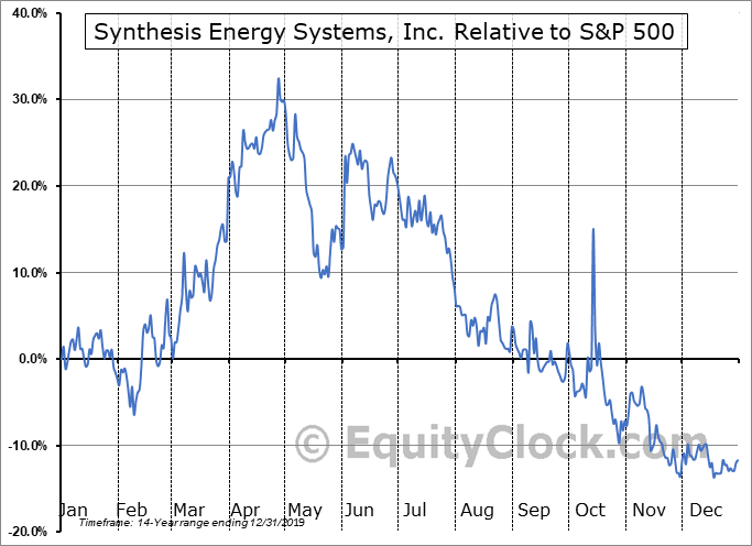 SES Relative to the S&P 500