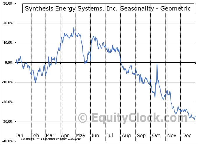 Synthesis Energy Systems, Inc. (NASD:SES) Seasonality