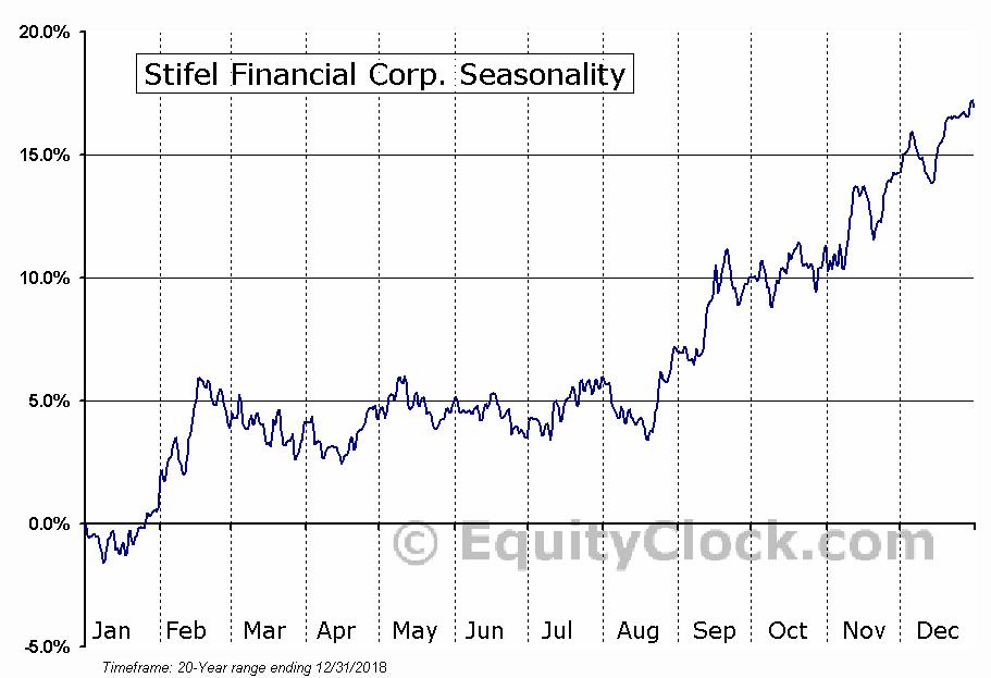 Stifel Financial Corp. (NYSE:SF) Seasonality