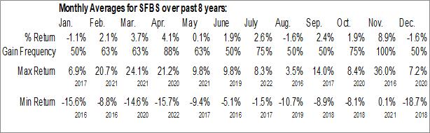 Monthly Seasonal ServisFirst Bancshares, Inc. (NASD:SFBS)