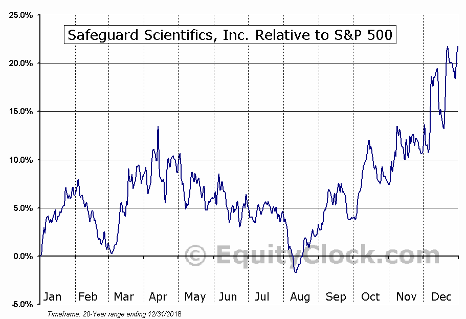 SFE Relative to the S&P 500