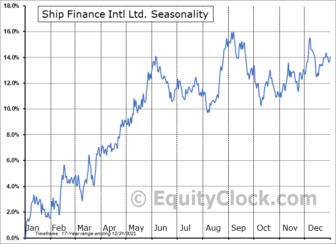 SFL Corporation Ltd Seasonal Chart