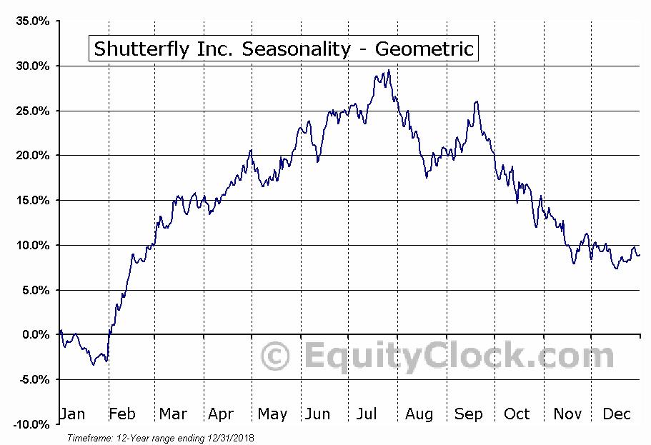 Shutterfly Inc. (NASD:SFLY) Seasonality
