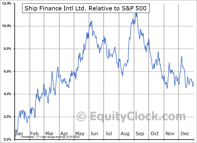 SFL Relative to the S&P 500