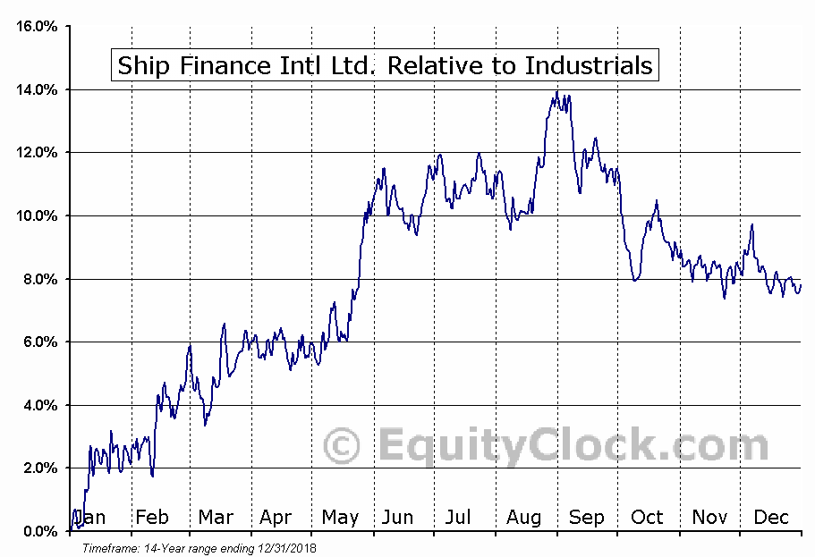 SFL Relative to the Sector
