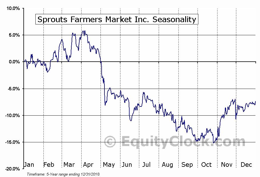 Sprouts Farmers Market, Inc. (SFM) Seasonal Chart