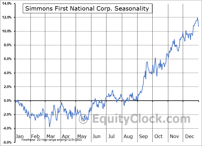 Simmons First National Corporation Seasonal Chart