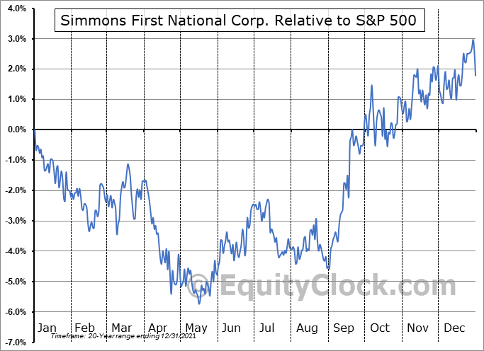 SFNC Relative to the S&P 500