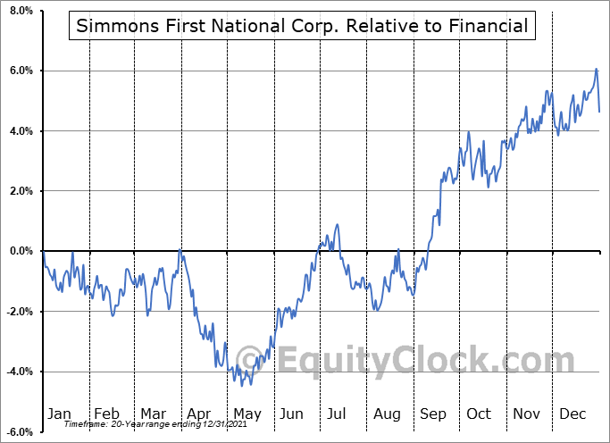 SFNC Relative to the Sector