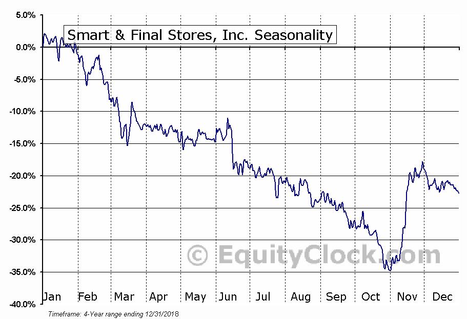 Smart (SFS) Seasonal Chart