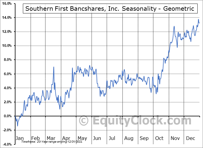 Southern First Bancshares, Inc. (NASD:SFST) Seasonality