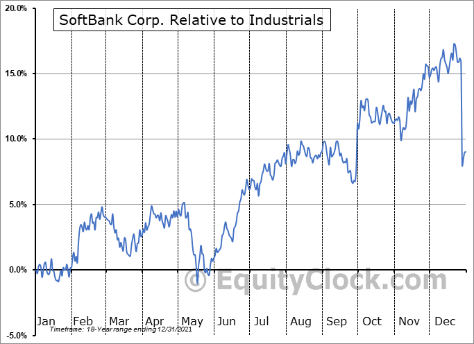 SFTBF Relative to the Sector