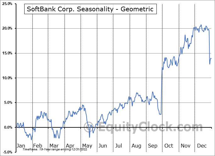 SoftBank Corp. (OTCMKT:SFTBF) Seasonality
