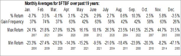 Monthly Seasonal SoftBank Corp. (OTCMKT:SFTBF)