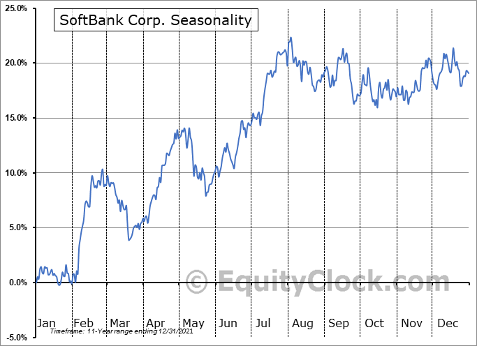 SoftBank Corp. (OTCMKT:SFTBY) Seasonality