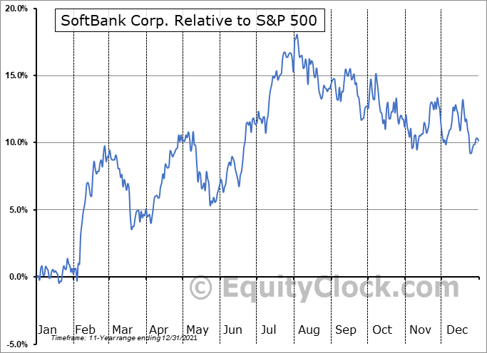 SFTBY Relative to the S&P 500
