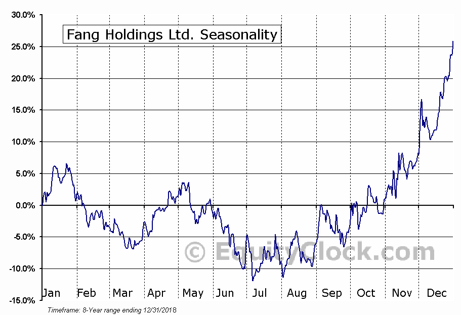 Fang Holdings Limited (SFUN) Seasonal Chart