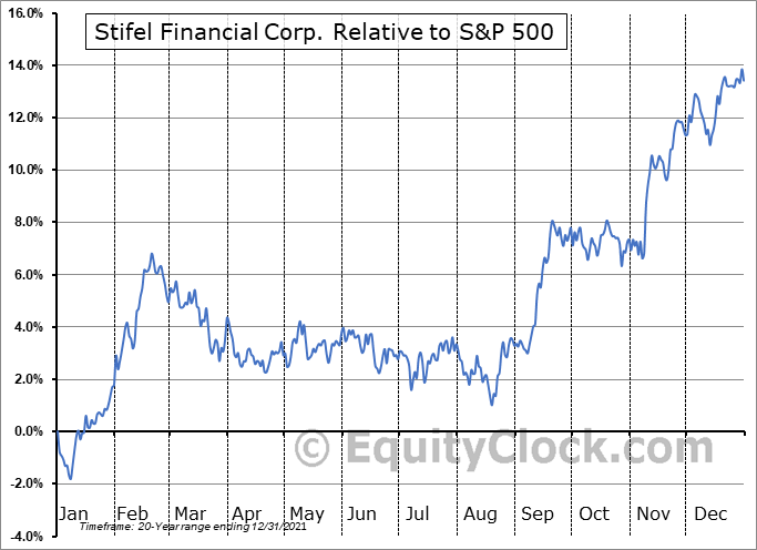 SF Relative to the S&P 500