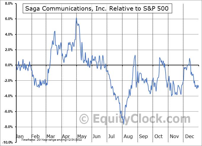 SGA Relative to the S&P 500