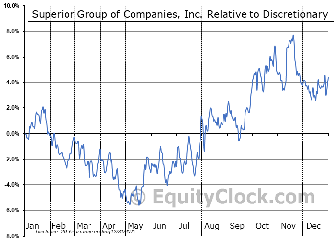 SGC Relative to the Sector