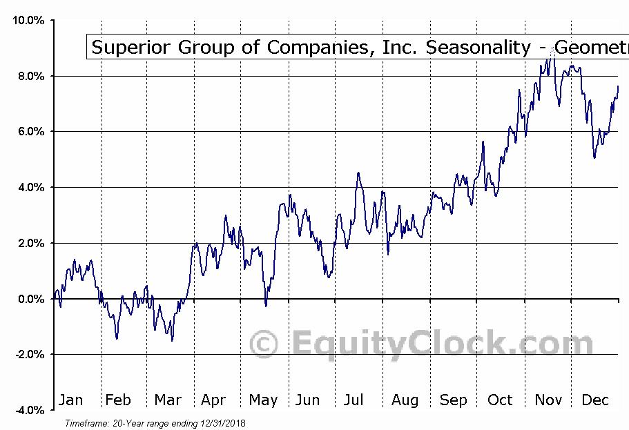 Superior Group of Companies, Inc. (NASD:SGC) Seasonality