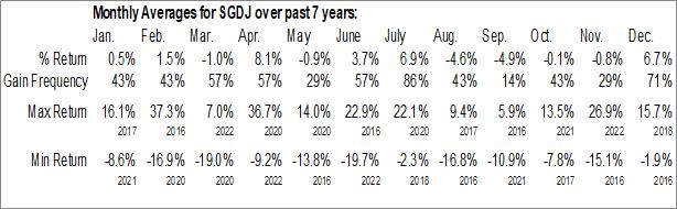 Monthly Seasonal Sprott Junior Gold Miners ETF (AMEX:SGDJ)