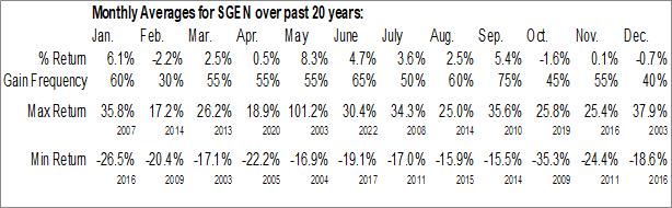 Monthly Seasonal Seattle Genetics Inc. (NASD:SGEN)