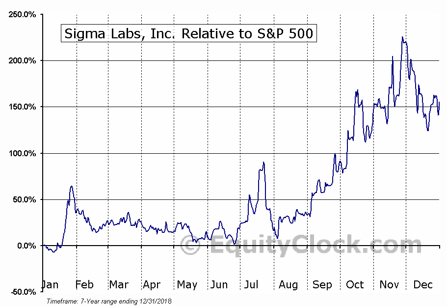 SGLB Relative to the S&P 500