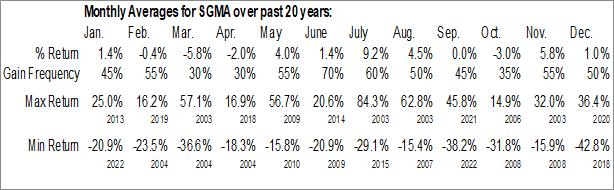 Monthly Seasonal SigmaTron Intl, Inc. (NASD:SGMA)