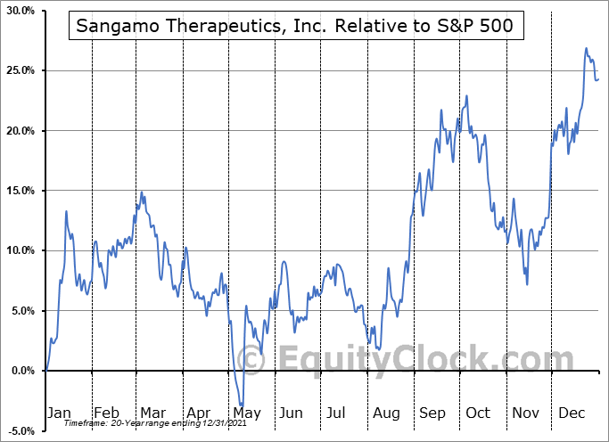 SGMO Relative to the S&P 500