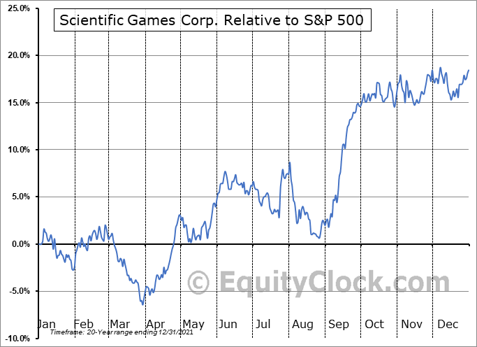 SGMS Relative to the S&P 500
