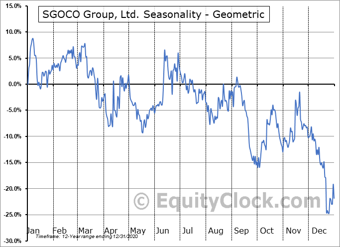 SGOCO Group, Ltd. (NASD:SGOC) Seasonality