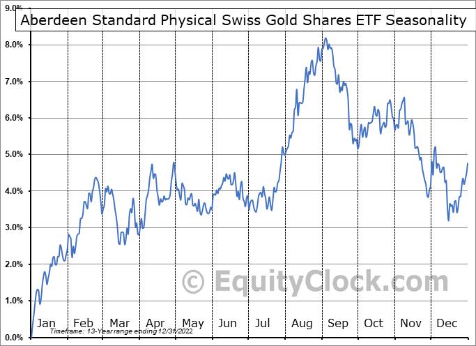 Aberdeen Standard Physical Swiss Gold Shares ETF (NYSE:SGOL) Seasonality