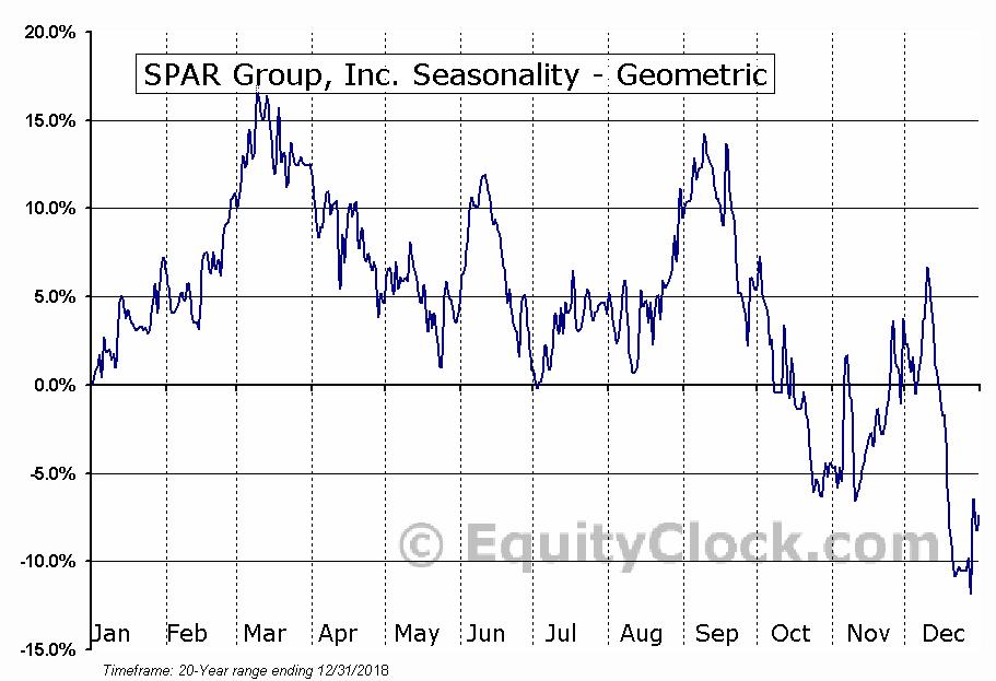 SPAR Group, Inc. (NASD:SGRP) Seasonality
