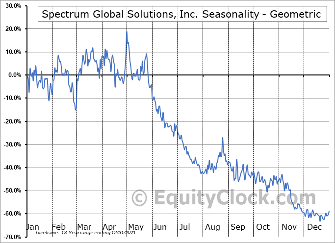 Spectrum Global Solutions, Inc. (OTCMKT:SGSI) Seasonality