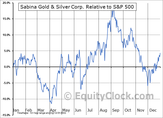 SGSVF Relative to the S&P 500
